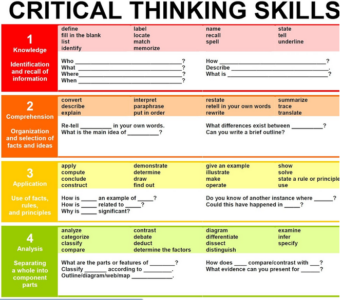critical thinking strategies in the elementary classroom Here are our favorite tips for teaching critical thinking skills visit school leaders now  classroom ideas career advice life  elementary school middle school .