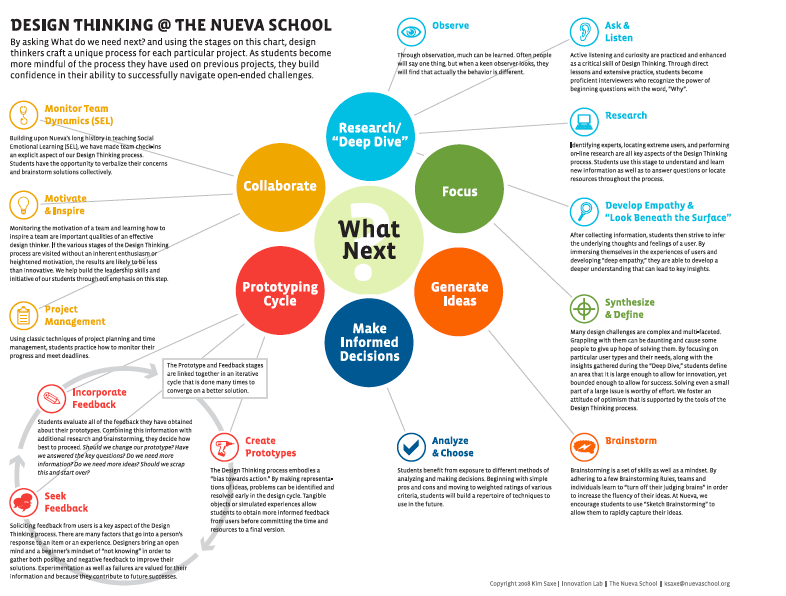 Design thinking – Infographic   IDentifEYE