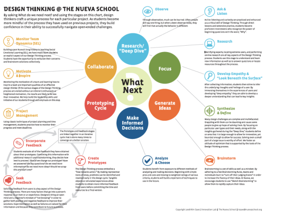 Design Of Classroom Action Research Pdf ~ Design thinking infographic identifeye