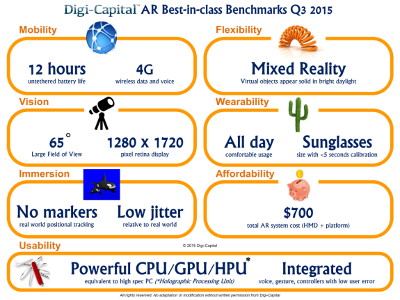 Digi-Capital-AR-Best-in-class-Q3-2015-1024x768