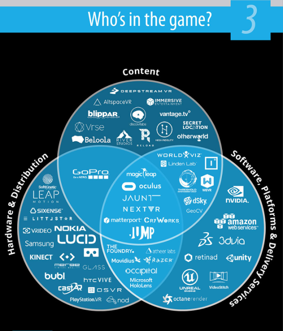 3052209-inline-s-3-vr-and-augmented-reality-will-soon-be-worth-150-billion-heres-who-the-players-aremanatt-infograp